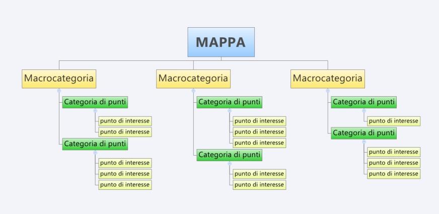 macrocategorie